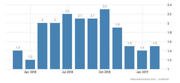Eurozone Inflation Rate Rises to 1.5% in February