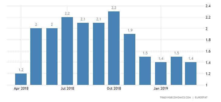 Euro Area March Inflation Rate Confirmed at 1.4%