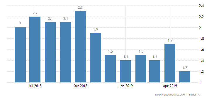 Eurozone June Inflation Rate Steady at 1.2%