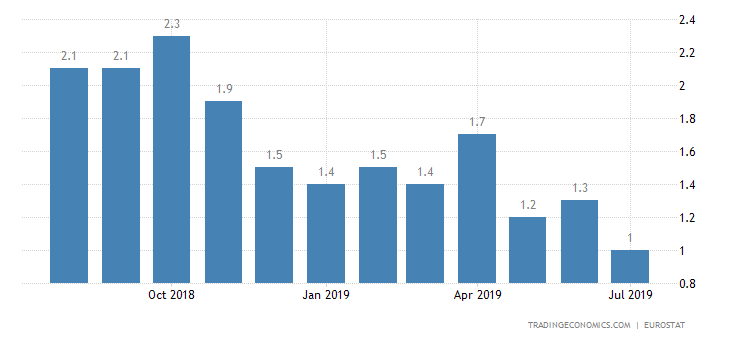 Eurozone Inflation Rate at Near 1-1/2-Year Low