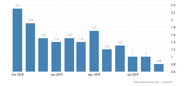 Eurozone Inflation Rate Unexpectedly Revised Down to 0.8%