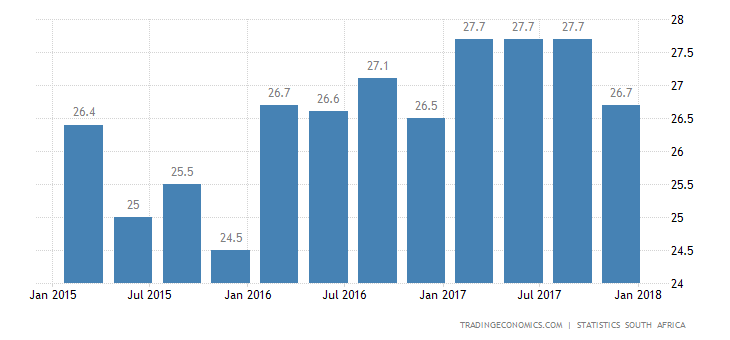 South Africa's Jobless Rate Falls to 26.7% in Q4