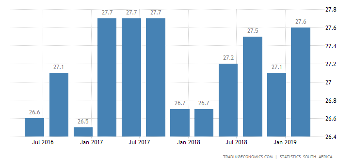 South Africa Jobless Rate at 1-1/2-Year High of 27.6%
