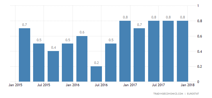 Eurozone GDP Grows 0.6% in Q4