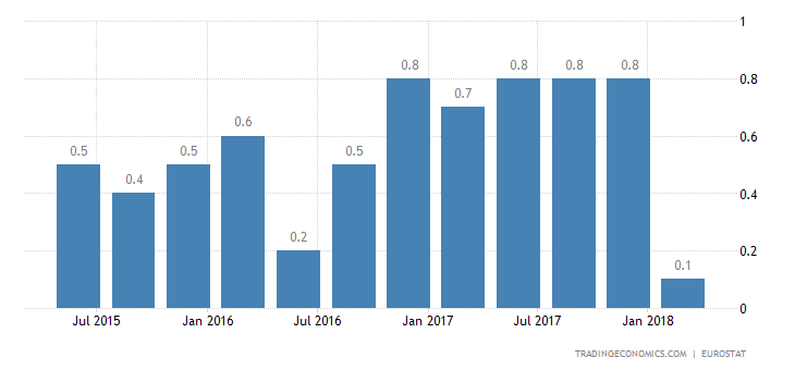 Eurozone Q1 GDP Growth Confirmed at 0.4%