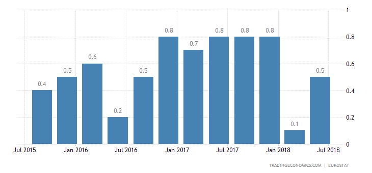 Eurozone Q2 GDP Growth Confirmed at 0.4%
