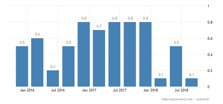 Eurozone Q3 GDP Growth Confirmed at 4-Year Low