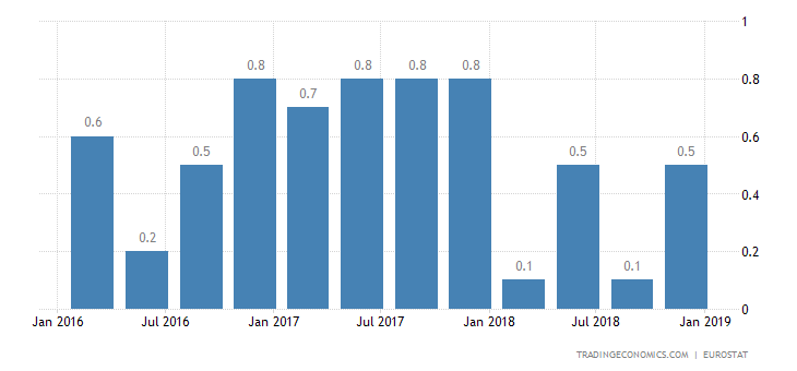 Eurozone Q4 GDP Growth Confirmed at 0.2%