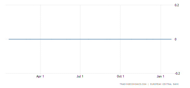 ECB Holds Rates at Record Lows