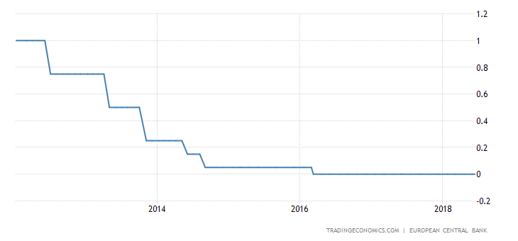 ECB Monetary Easing Has Been Effective