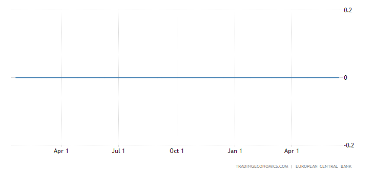 ECB Rates Set to Remain at Current Levels as Long as Needed