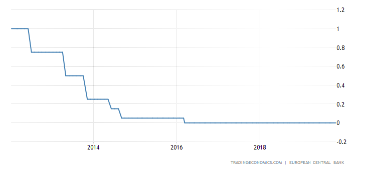 ECB Hold Rates; Open to Further Stimulus