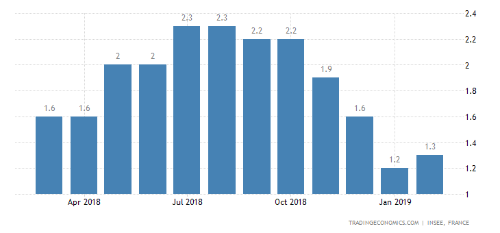 French February Inflation Rate Confirmed at 1.3%