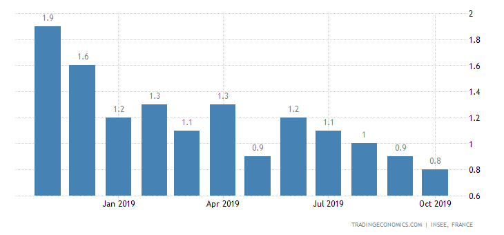 French Inflation Rate at Over 2-Year Low
