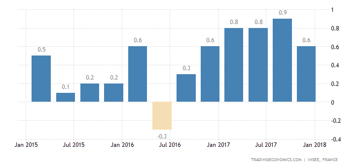 French Q4 GDP Growth Beats Estimates