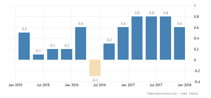 French Q4 GDP Growth Revised Up to 0.7%