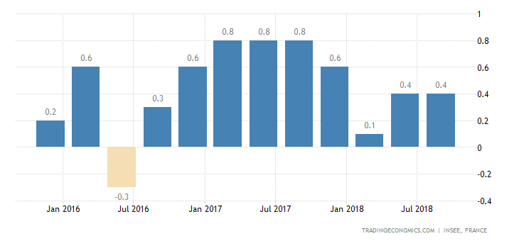 French Q3 GDP Growth Strongest in Almost a Year