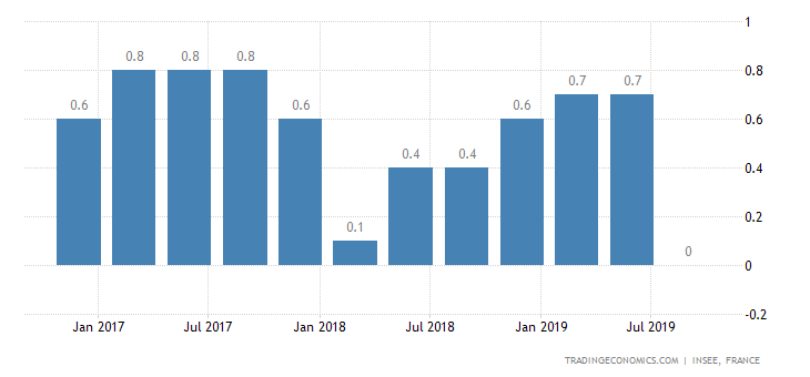 French Q3 GDP Growth Beats Expectations