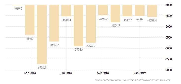 French Trade Deficit Widens in January