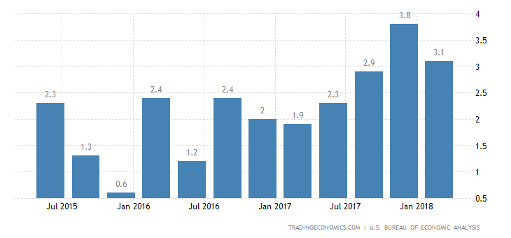 US GDP Growth Revised Lower to 2%