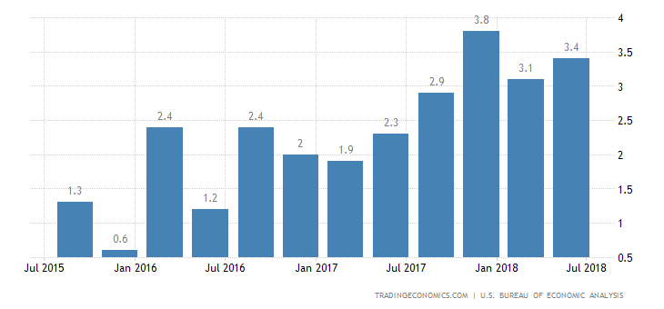US GDP Growth Highest in Near 4 Years in Q2