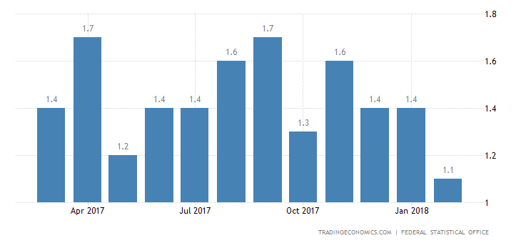 German Inflation Confirmed at 15-Month Low in February