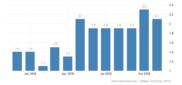 Germany Inflation Confirmed at 2.3% in November