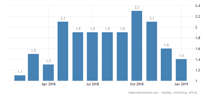 German January Inflation Rate Confirmed at 11-Month Low