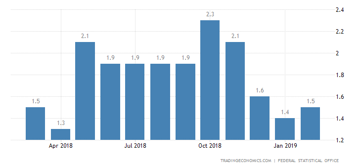 German Inflation Rate Rises to 1.6% in February