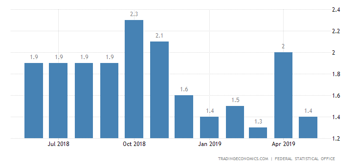 German Inflation Rate Beats Forecasts