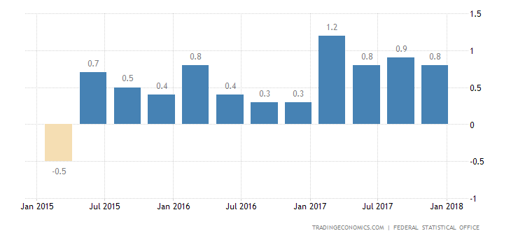 German Q4 GDP Growth Weaker than Expected