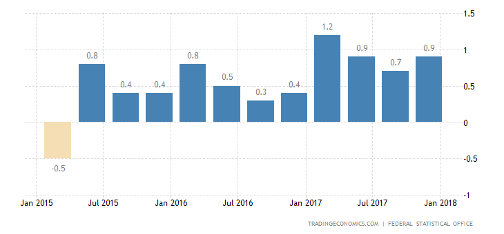 German Q4 GDP Growth Confirmed at 0.6%