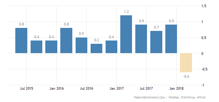 German Q1 GDP Growth Confirmed at 1-1/2-Year Low