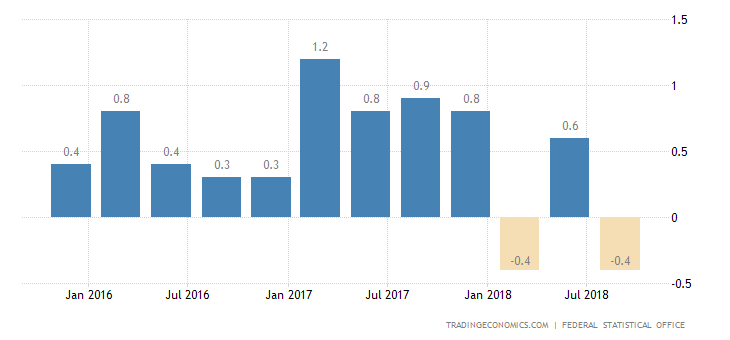 German Q3 GDP Contraction Confirmed