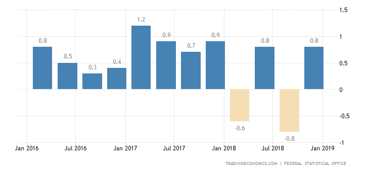German Q4 Economy Stagnation Confirmed