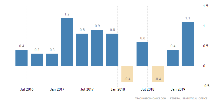German Economy Returns to Growth in Q1