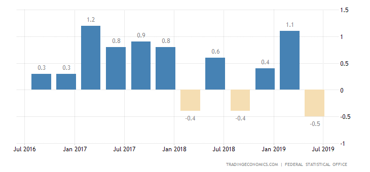 German Economy Contracts in Q2