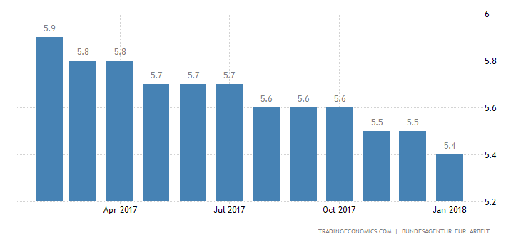 German Jobless Rate Drops to 37-Year Low