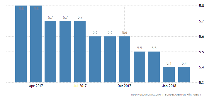 German Jobless Rate Unchanged at 37-Year Low