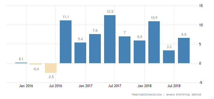 Ghana Annual GDP Growth at 1-Year High in Q3