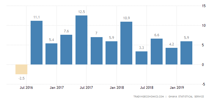 Ghana GDP Annual Growth Weakens to 6.8% in Q4