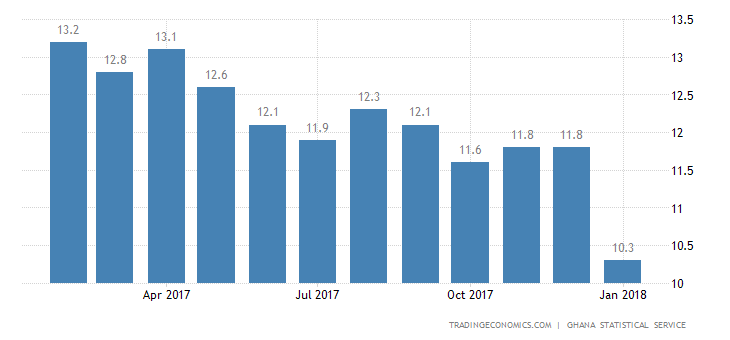 Ghana Inflation Rate Lowest Since 2013