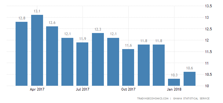 Ghana Inflation Rate Edges Up to 10.6% in February