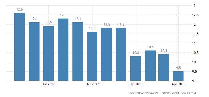 Ghana Inflation Rate Falls to Lowest Since 2012