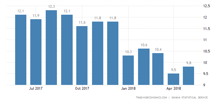 Ghana Inflation Rate Rises to 9.8% in May