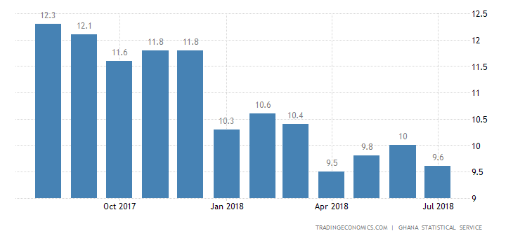 Ghana Inflation Rate Slows to 9.6% in July