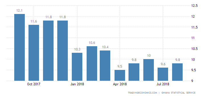 Ghana Annual Inflation Rate Rises to 9.9% in August
