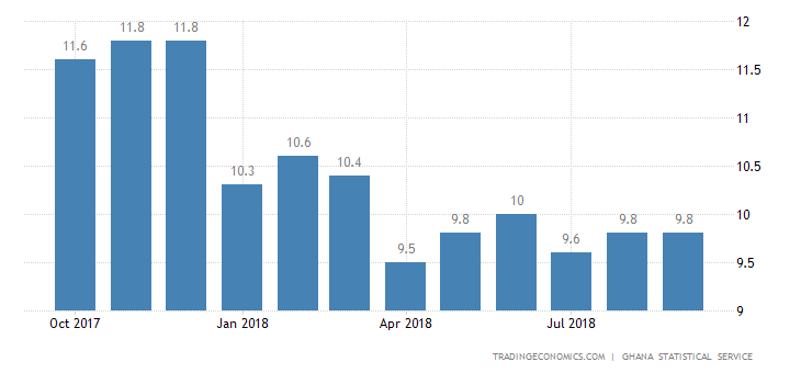 Ghana Annual Inflation Rate Slows to 9.8% in September