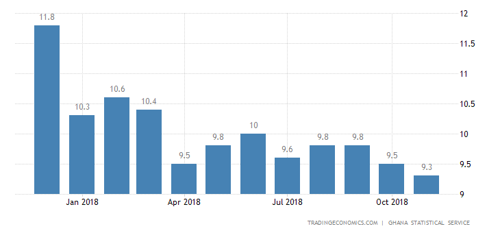 Ghana Annual Inflation Rate Lowest Since 2012