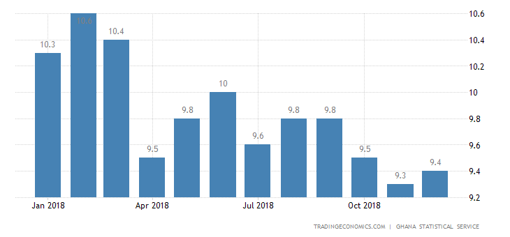 Ghana Annual Inflation Rate Rises to 9.4% in December